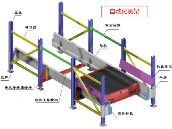 堆垛机配穿梭车式立体仓库分析